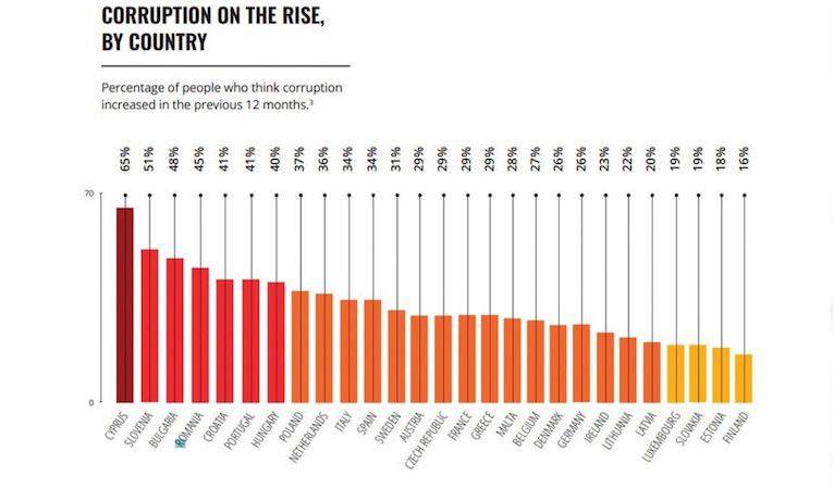 AB'de rüşvet artıyor: 1. sırada Kıbrıs Cumhuriyeti var